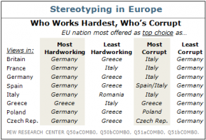 Hardest-working: Stereotypes of Europe   The Economist
