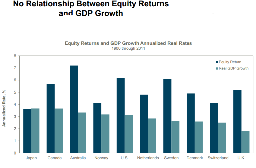 GDP growth and returns