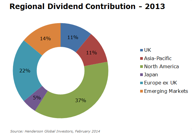 Global Dividend Contribution 2013
